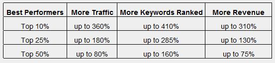 Social Metrics Pro Test Results