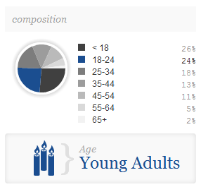 Facebook Age Data