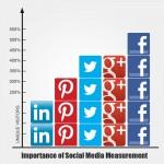 Importance of Social Media Measurement