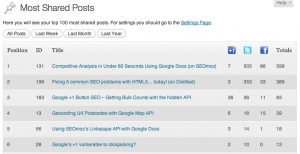 Most Shared Post - Social media tracking plugin