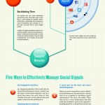 Social Signal Process Infographic - Factors Google Bing and Yahoo counts on